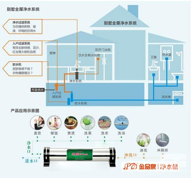 中央净水器系统原理和作用图片